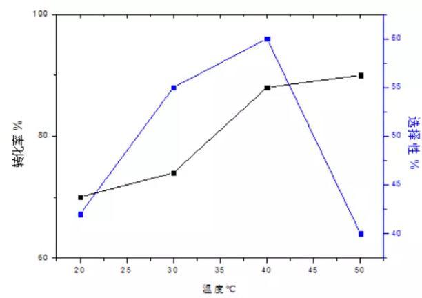 图3 t2温度的影响因素