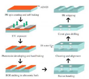 """图12:显示使用湿法蚀刻和熔融粘合方法的基于玻璃的微流体芯片的制造工艺的图示。Lin等人的图片 """"在钠钙玻璃上制造微流体系统的快速成型过程。"""""""