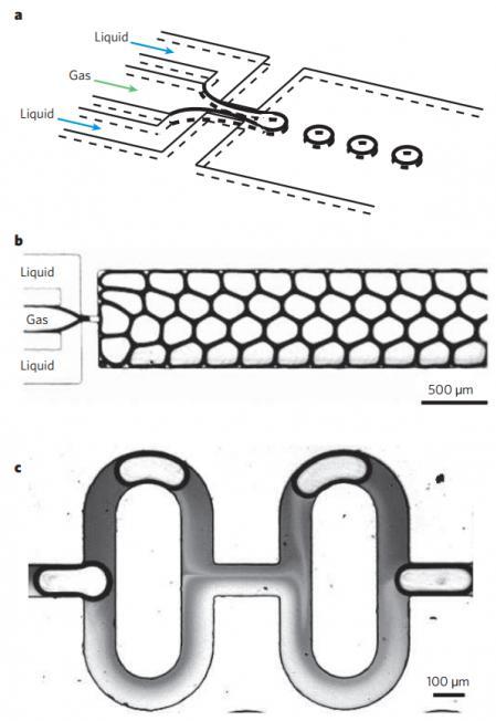 """图10:使用气体和液体的多相微流体应用实例。(a)示出了便于从气体线形成气泡的流动聚焦装置的示意图。(b)显示了使用所描述的流动聚焦方法产生单分散气泡的泡沫。(c)显示了使用气泡来增强两种液体的混合。来自Whitesides的图片""""微流体的起源和未来"""""""