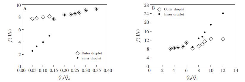 内部水相、中间油相流量对双乳液滴生成频率的影响: (A)内部水相流量 Q1 ;(B)中间油相流量 Q2