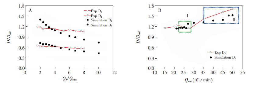外相流量、内中相流量之和对双乳液滴尺寸的影响: (A)外相流量 Q3 ;(B)内、中相流量之和 Qsum