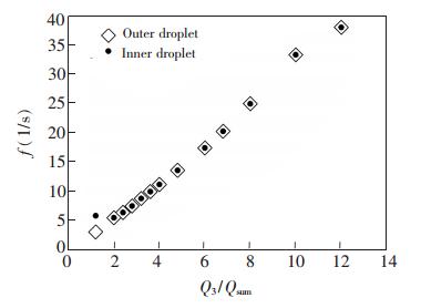 外部水相流量对双乳液滴生成频率的影响