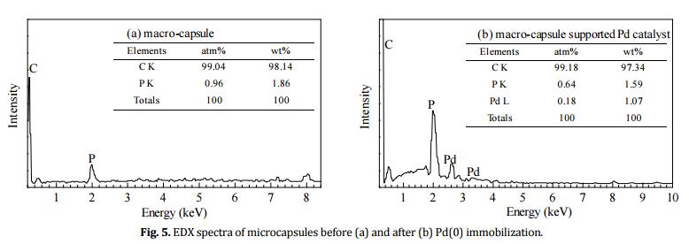 催化过程机制和催化剂优化