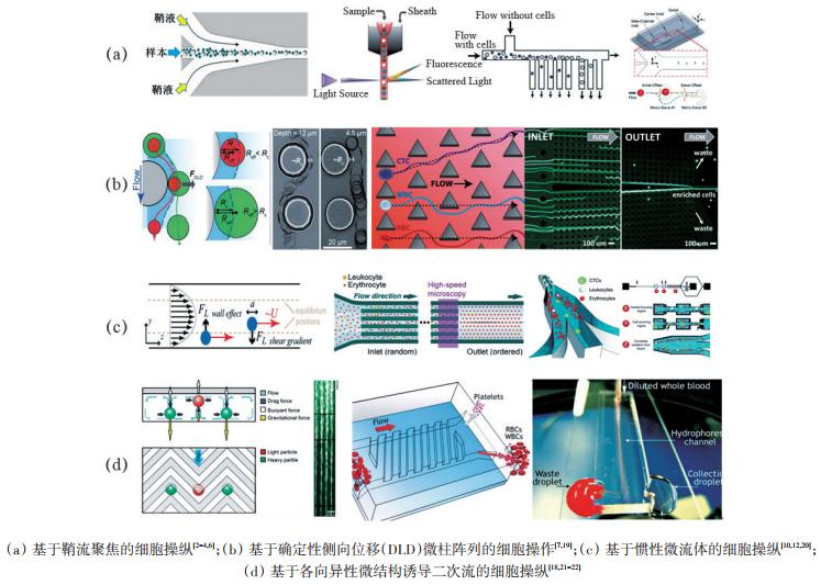 图1常见的基于流体动力学原理的细胞操纵方法