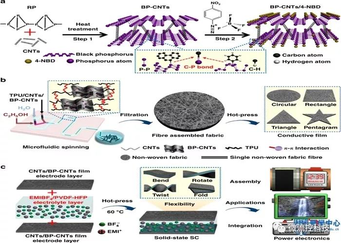Nature Communications:南工大陈苏教授在微流控纺丝领域取得新成果
