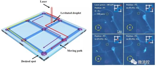 迷宫型网格界面上悬浮液滴的高精度运动